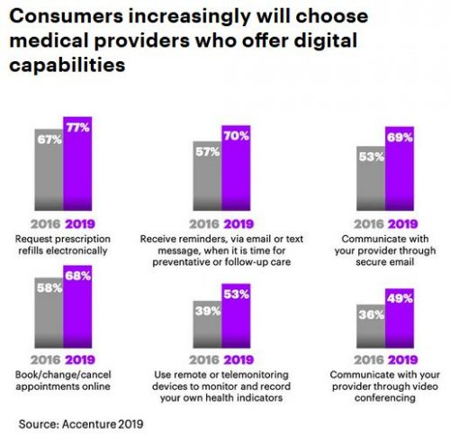 5 Ongoing Digital Health Trends: Accenture Digital Health Survey | The Health Sessions